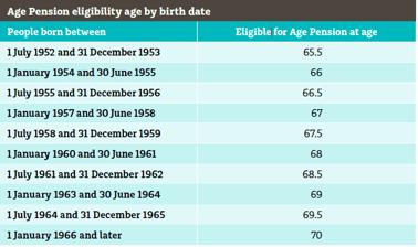 Age Pension Eligibility