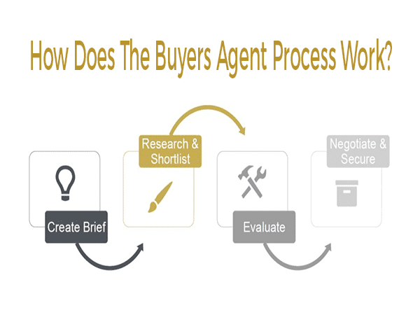 buyers-agent-process-600x450