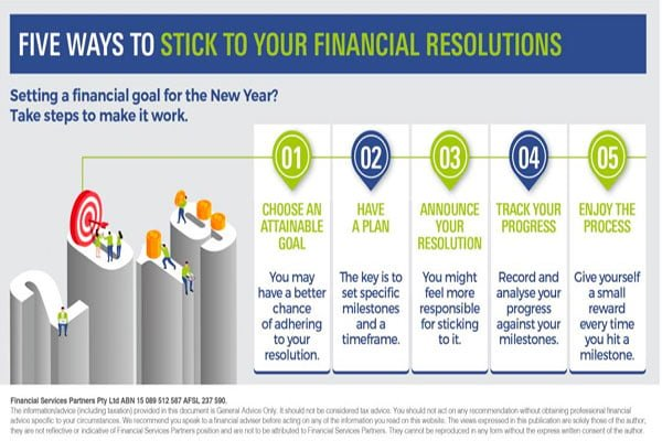 Steps to budgeting for financial goals